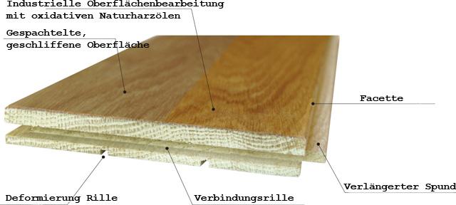Holzdielen Nut und Feder Verbindung technische Lösung